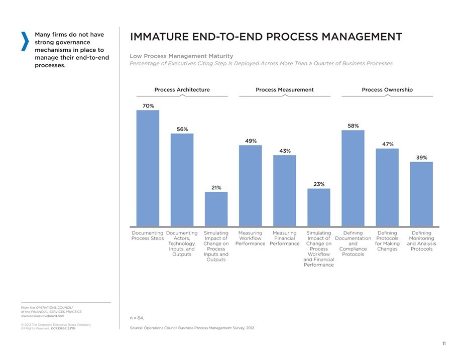 End To End Process Chart