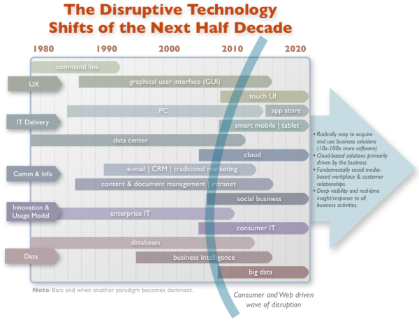 disruptive technology shifts of the next five years large resized 600
