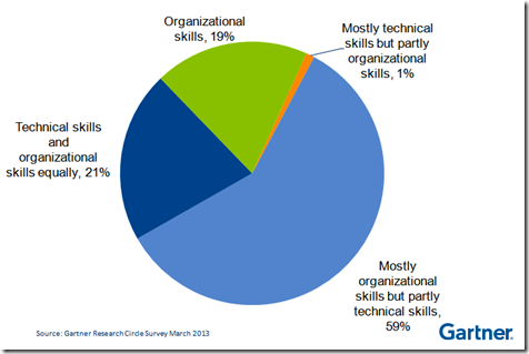 Why projects fail pie chart